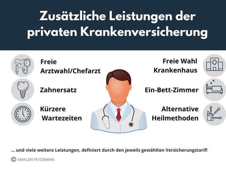 Zusätzliche Leistungen der privaten Krankenversicherung