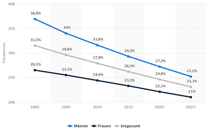 Anteil der Raucher in Deutschland nach Geschlecht in den Jahren 2000 bis 2025, © Statista 2018, 25.02.2018