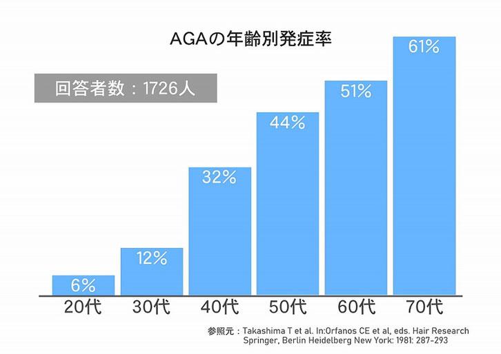 AGAの年齢別発症率のグラフ
