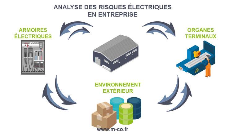 grille d'analyse des risques électriques en entreprise
