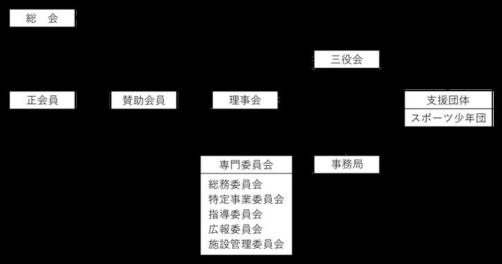 東久留米市体育協会 組織図