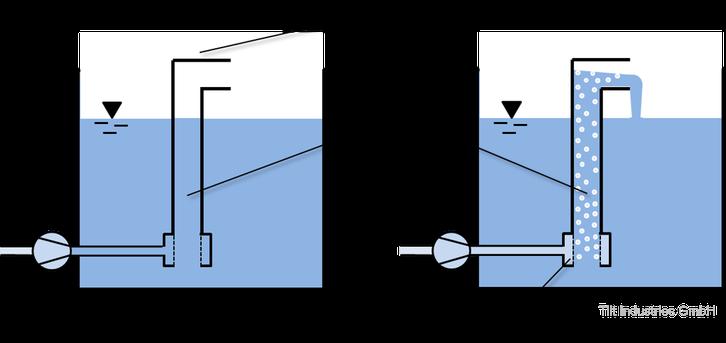 Luftheber, Luftheberpumpe, Mammutpumpe, Luftpumpe, Aquaponik, Funktionsweise, Aufbau