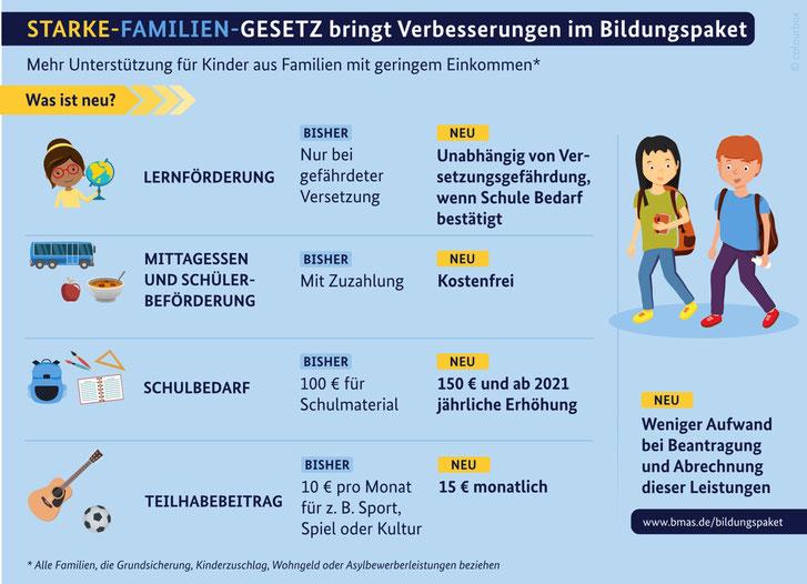 """Infografik """"Starke-Familien-Gesetz"""" Quelle: Bundesministerium für Arbeit und Soziales (bmas.de)"""