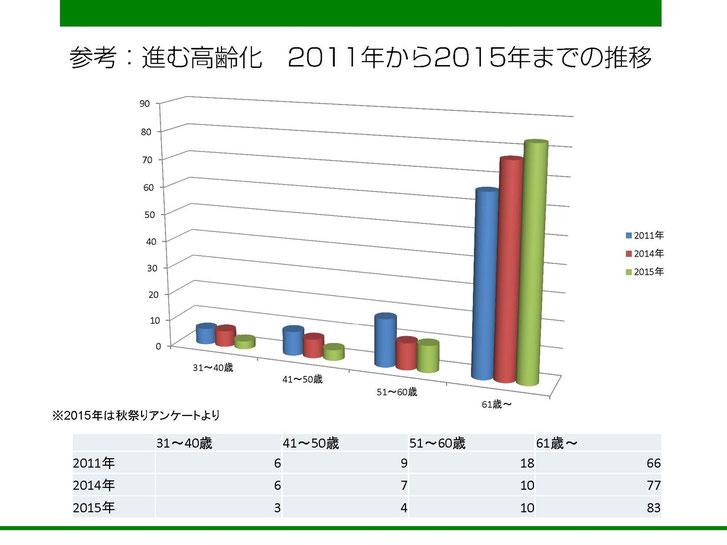 2011年、2014年、2015年に実施した居住者アンケートより世帯主の年齢推移。(サンプル数は200~300)