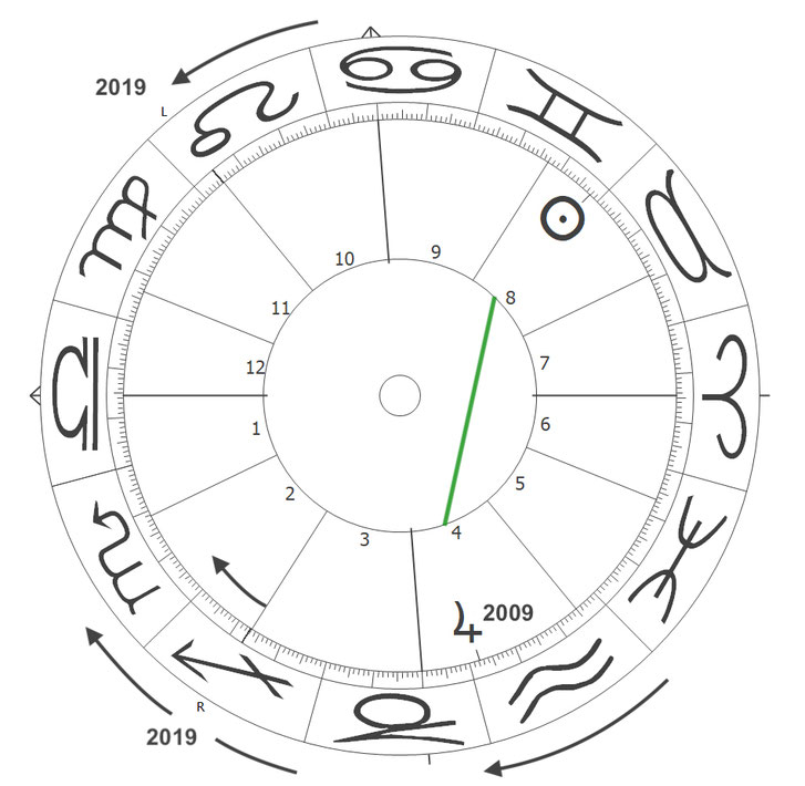 Phasenherrscher im Horoskop von Deutschland