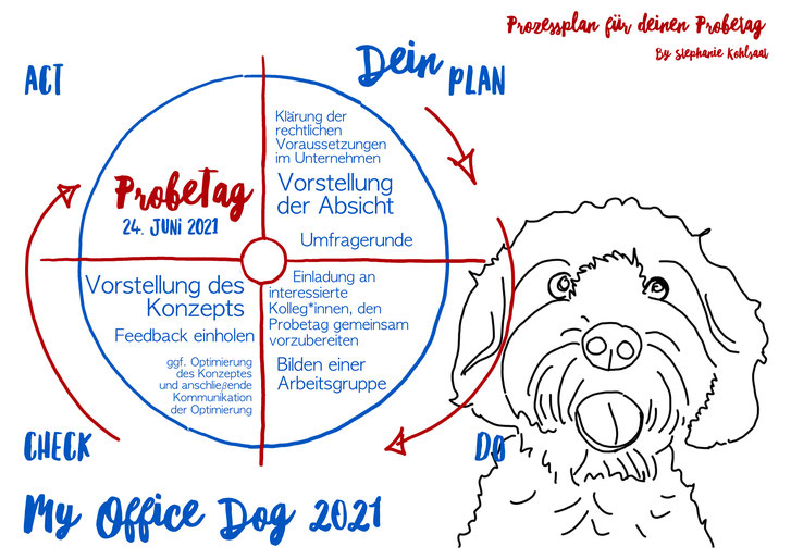 My Office Dog 2021 Probetag · Prozess als Circle