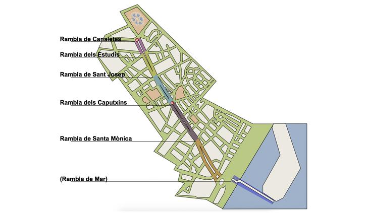 Бульвар Рамбла в Барселоне - 6 участков