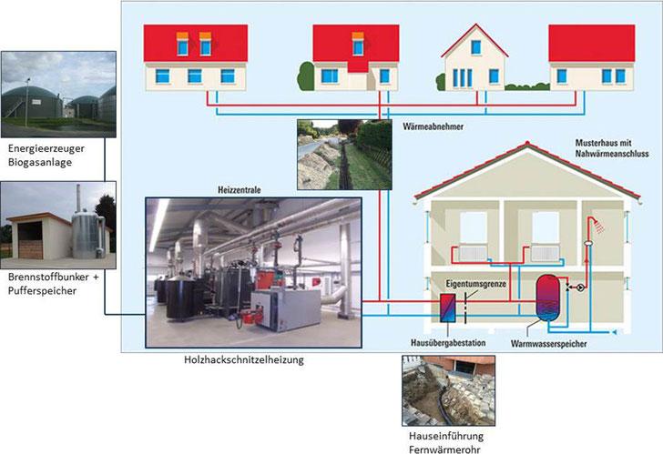 Planung von Nahwärmenetzen hier Energieerzeuger Biogasanlage oder Biomasseheizkessel