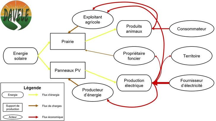Redistribution de la plus-value de la terre dans les projets l'agrivoltaïsme d'élevage