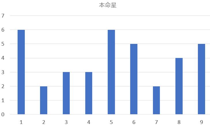 歴代の神奈川県知事を九星気学と宿曜占星術で見てみると?共通点は?