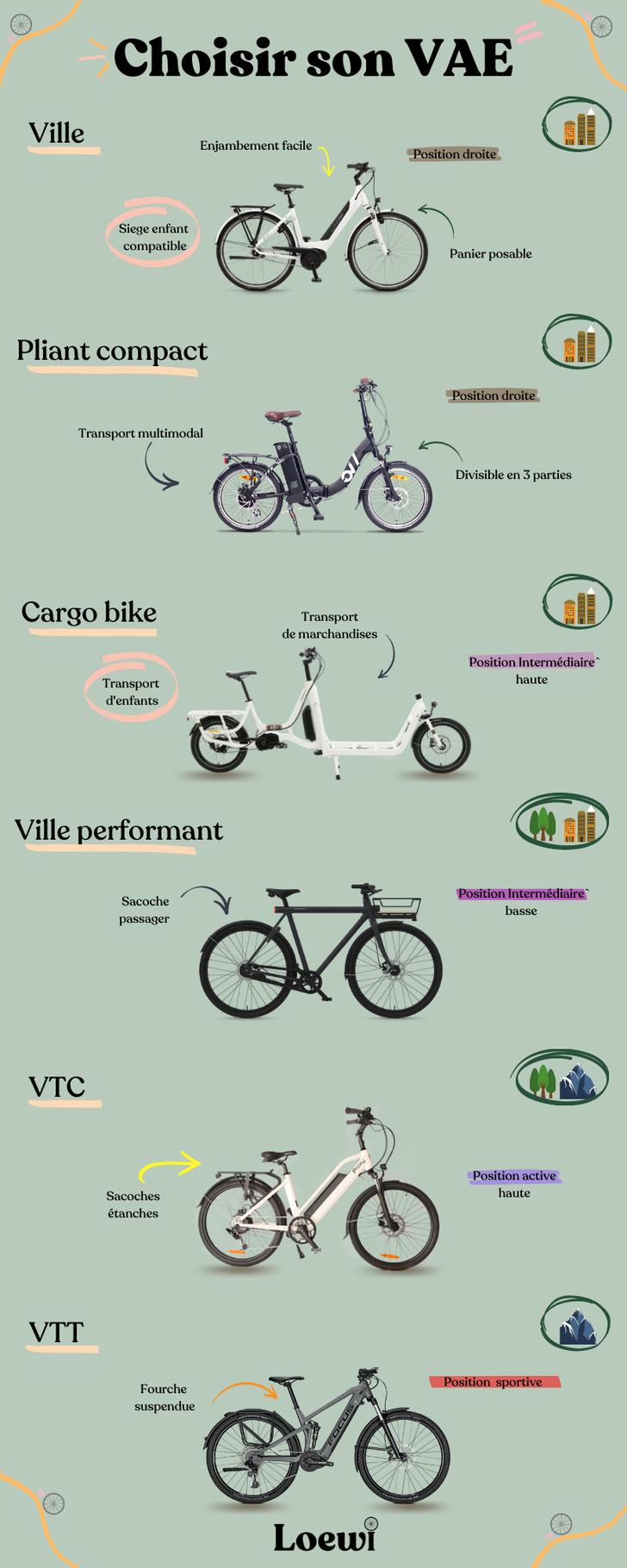 Choisir son VAE vélo électrique