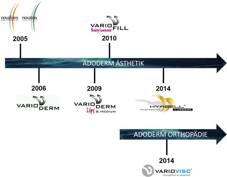 ADODERM Marken Geschichte - Novaform, Novatox, Varioderm, Variofill, Hyabell, Variovisc