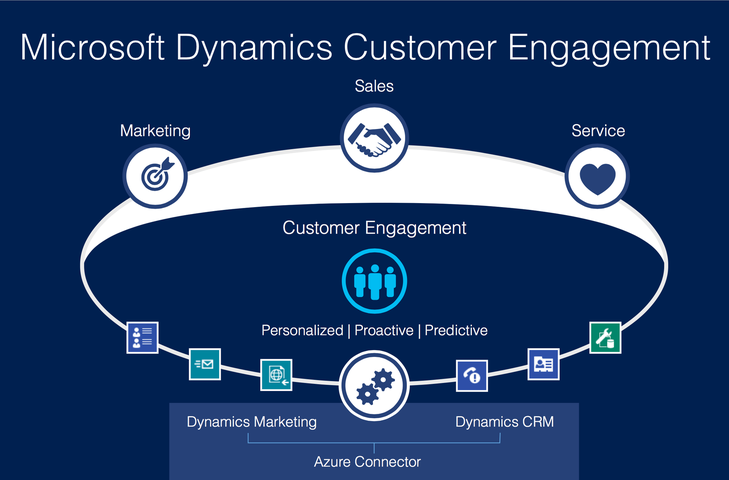Customers engagement sequence using Microsoft Dynamics 365