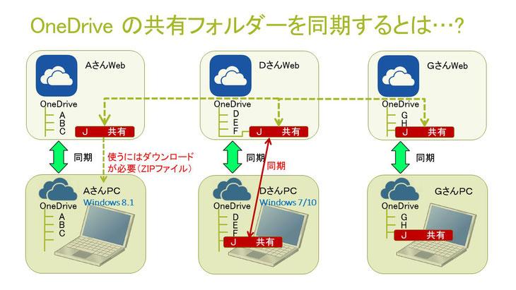 OneDrive での共有同期.jpg