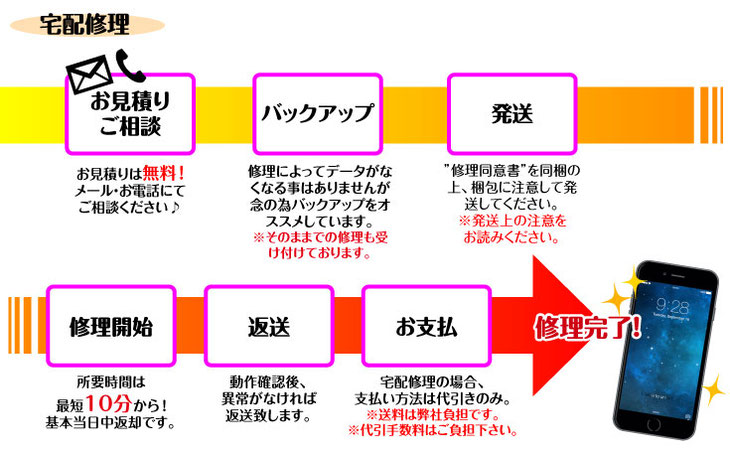 iPhone宅配修理の流れ-iMC磐田