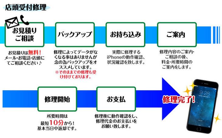 iPhone店舗修理の流れ-iMC磐田