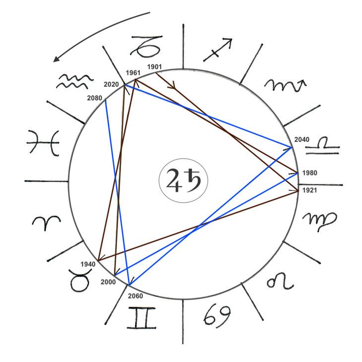 Das Trigon (Dreieck) der Großen Konjunktionen, ab 2020 im Element Luft, Grafik von Christine Keidel-Joura ©