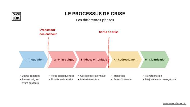 Processus de crise #coronavirus #Covid-19 Gestion de crise Transformation Incubation