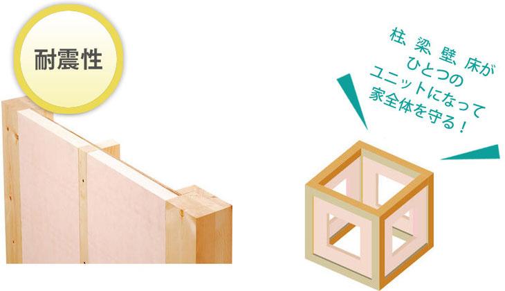 耐震性 柱・梁・壁・床がひとつのユニットになって家全体を守る