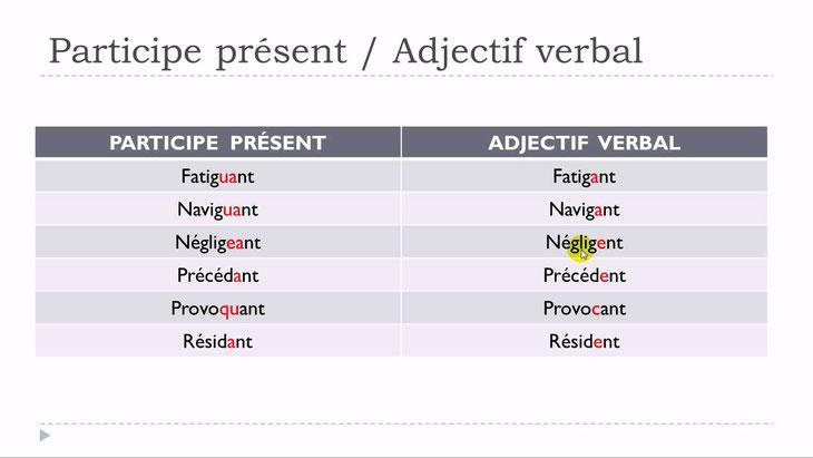YouTube. Clases de francés con Vincent = Unité 14 - Leçon G - Participe présent - Adjectif verbal
