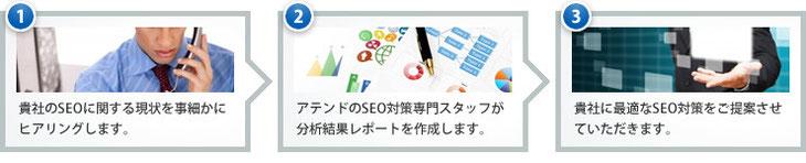 1.事細かなヒアリング2.分析結果レポートの作成3.最適なSEO対策のご提案