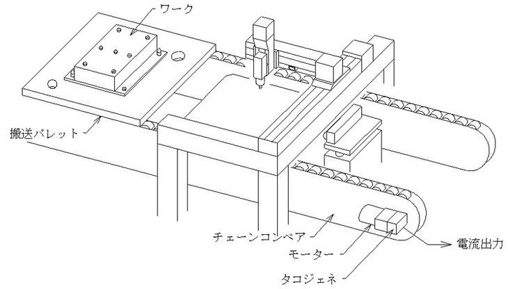 チェーンコンベアを駆動するモータにタコジェネを付けて回転数をモニタします。