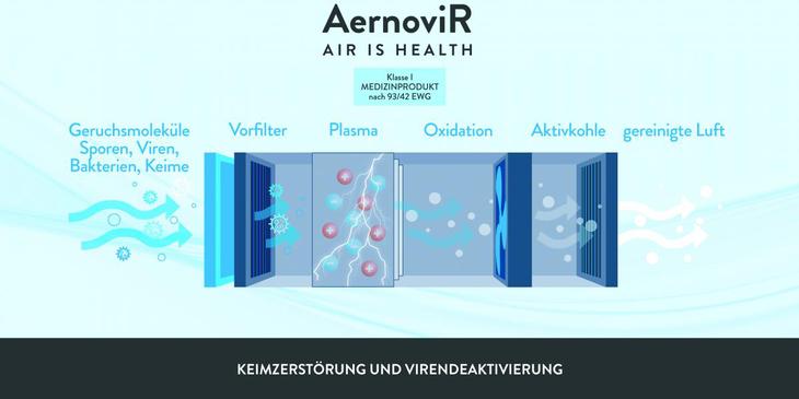 AernoviR - schwa - medico