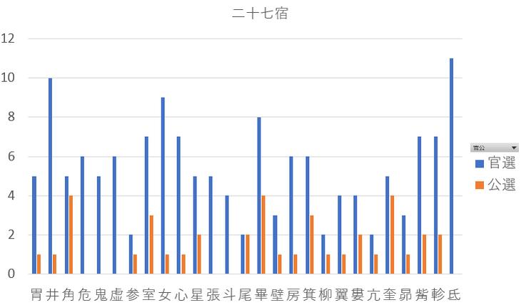 関西地方の歴代知事を九星気学と宿曜占星術で見てみると?共通点は?