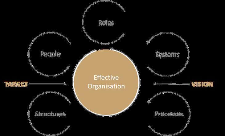 CONBEN consulting concept for effective organizational development