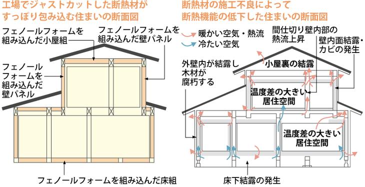 断熱材のある住まいの断面図:総建ハウジング