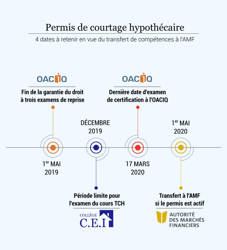 Infographie du College CEI pour les délais de transfert entre AMF et OACIQ pour le courtage hypothécaire