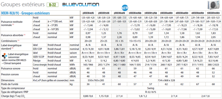 Gamme 2021 multisplits Daikin MXM-N(8/9)