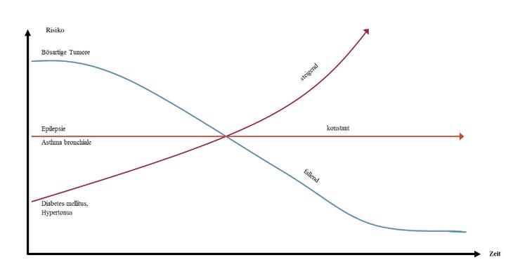 Unterschiedliche Erkrankungen haben unterschiedliche Verläufe. Das BU-Risiko bei Diabetes steigt mit zunehmendem Alter. Bildquelle: Alte Leipziger
