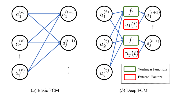 The framework of Deep FCM
