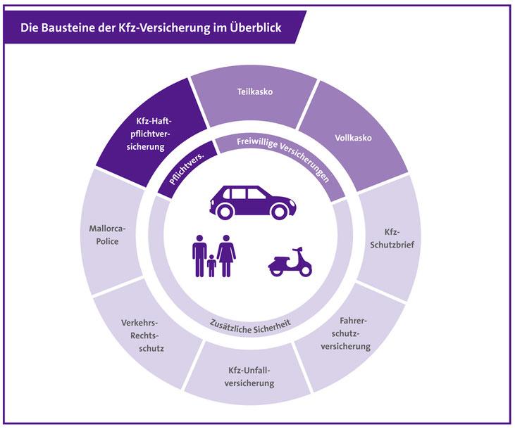 Kfz Versicherungen Auto Sachwert Finanz Service