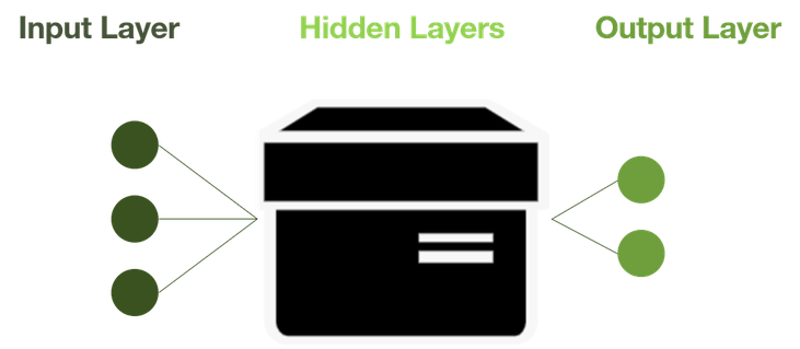 deep learning black box