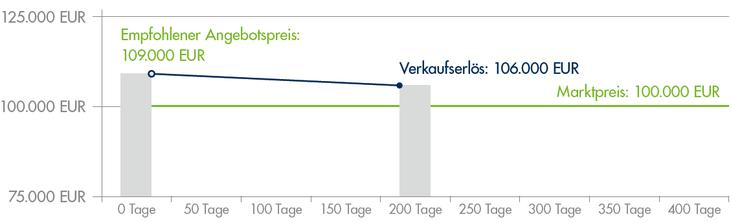 Verkauf über Marktwert Immobilienmakler Paderborn