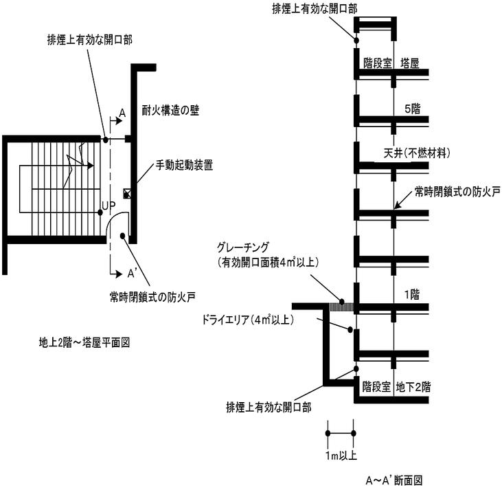 階段の最上部及び各階の部分ごとに排煙上有効な開口部を設けた場合の例 避難器具 特例 減免