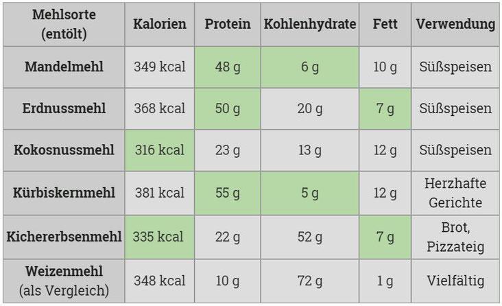 Tabelle Vergleich Mehlsorten Kalorien Protein Kohlenhydrate Fett Verwendung Mandelmehl Erdnussmehl Kokosnussmehl Weizenmehl