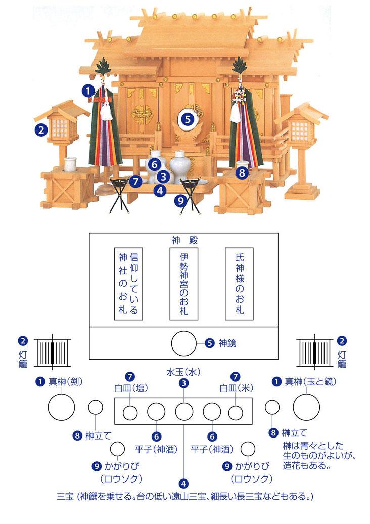 仏壇 浜北 ぬしや 霊璽(れいじ)と祖霊舎(それいしゃ) 祀り方 神殿 神棚 置き方