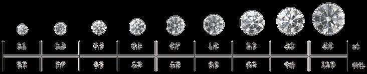 ダイアモンドのクラリティグレード