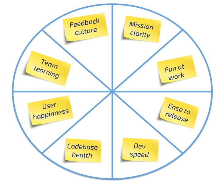 Восемь секторов колеса здоровья agile-проекта