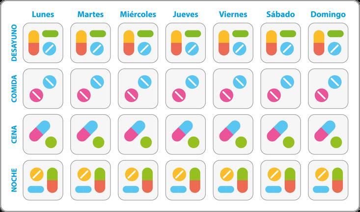 Sistema Personalizado de Dosificación - SPD - Farmacia Tómbola Alicante