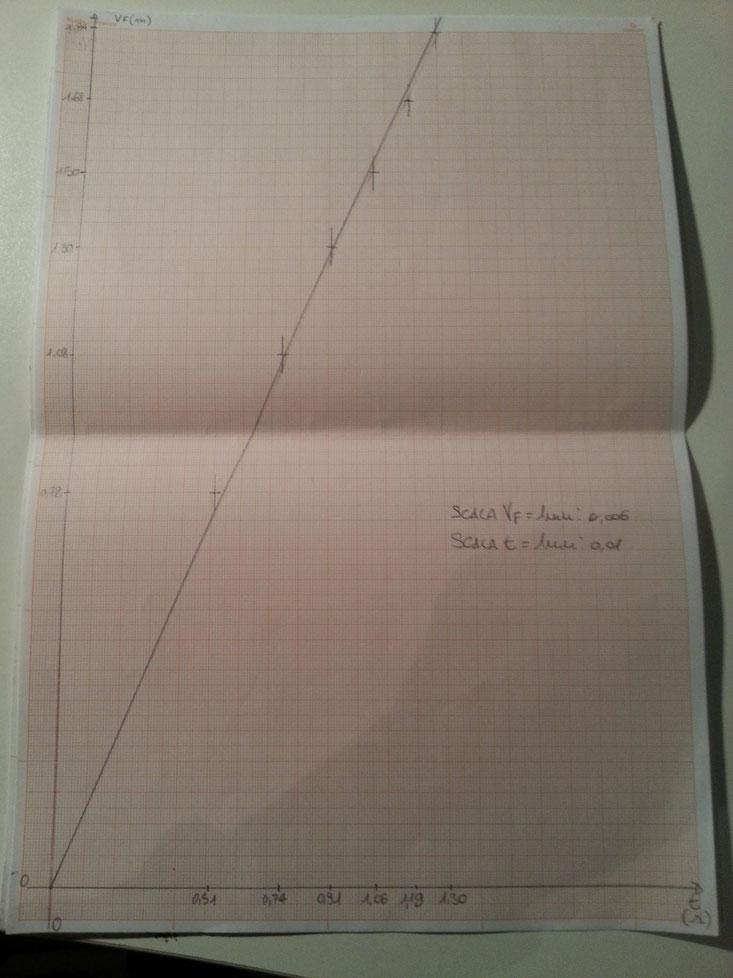 Grafico Vf/t