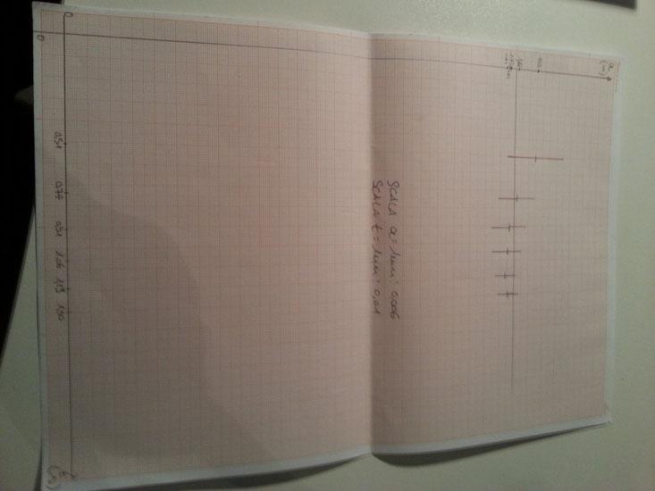 Grafico a/t