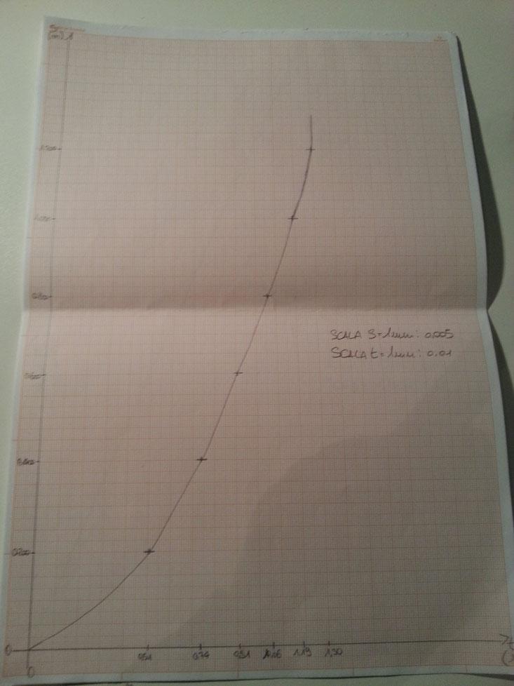 Grafico S/t
