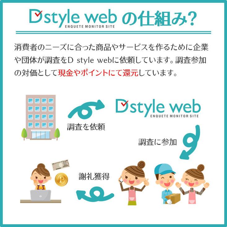 アンケートモニターD style webの仕組みは?