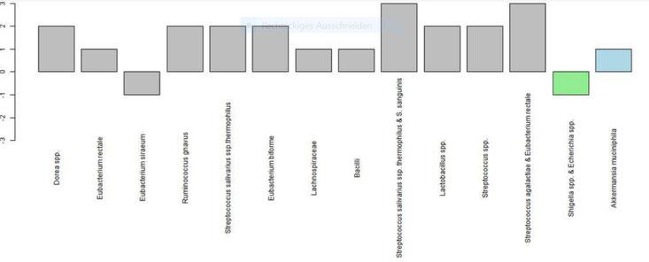 Graphische Darstellung der Darmflora des in dieser Studie verwendeten Superspenders.