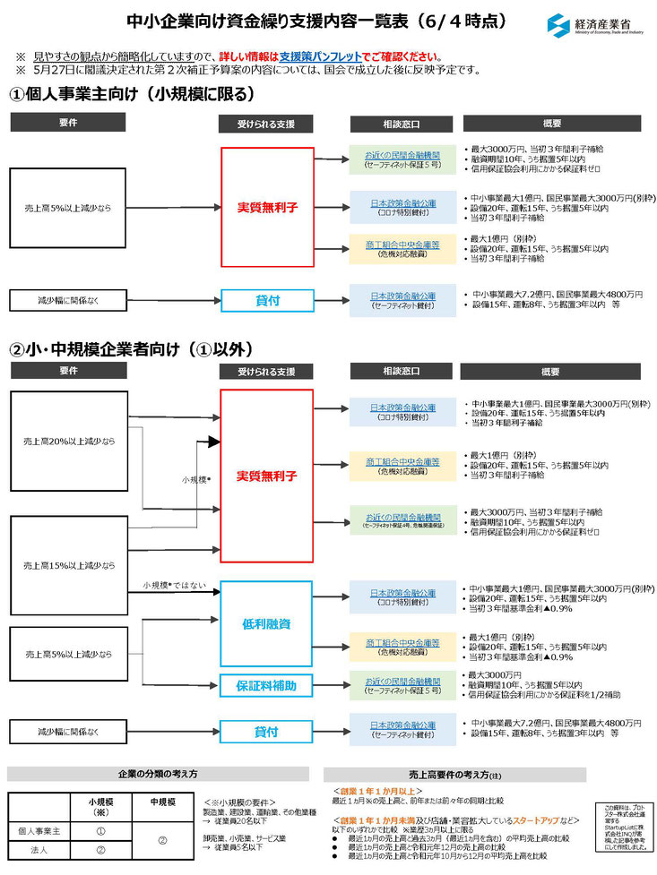 中小企業向け資金繰り支援内容一覧表(6/4時点)