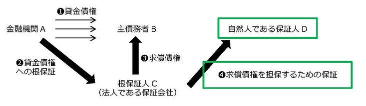 【図解】民法465条の5